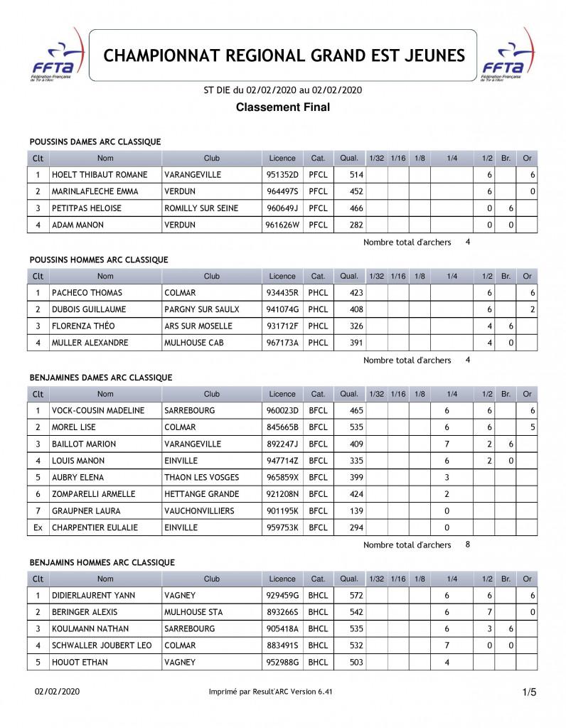 Championnat_Grand_Est_Jeunes_Tir_a_l'Arc_Résultats (1)