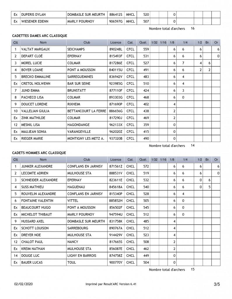 Championnat_Grand_Est_Jeunes_Tir_a_l'Arc_Résultats (3)