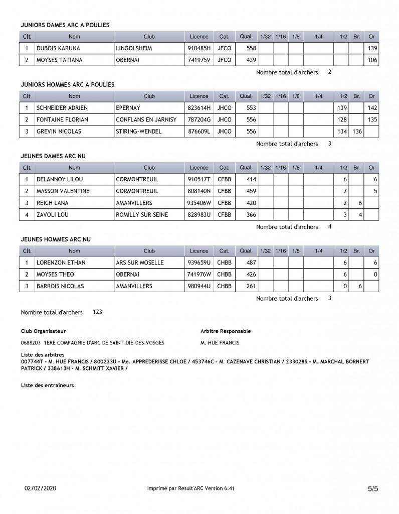 Championnat_Grand_Est_Jeunes_Tir_a_l'Arc_Résultats (5)