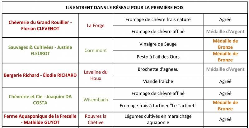 CP_resultats_commission_jevoislavieenvosges_terroir_16-juin-page-001