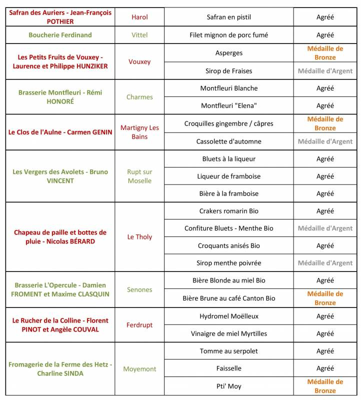 CP_resultats_commission_jevoislavieenvosges_terroir_16-juin-page-003