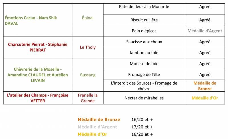 CP_resultats_commission_jevoislavieenvosges_terroir_16-juin-page-005
